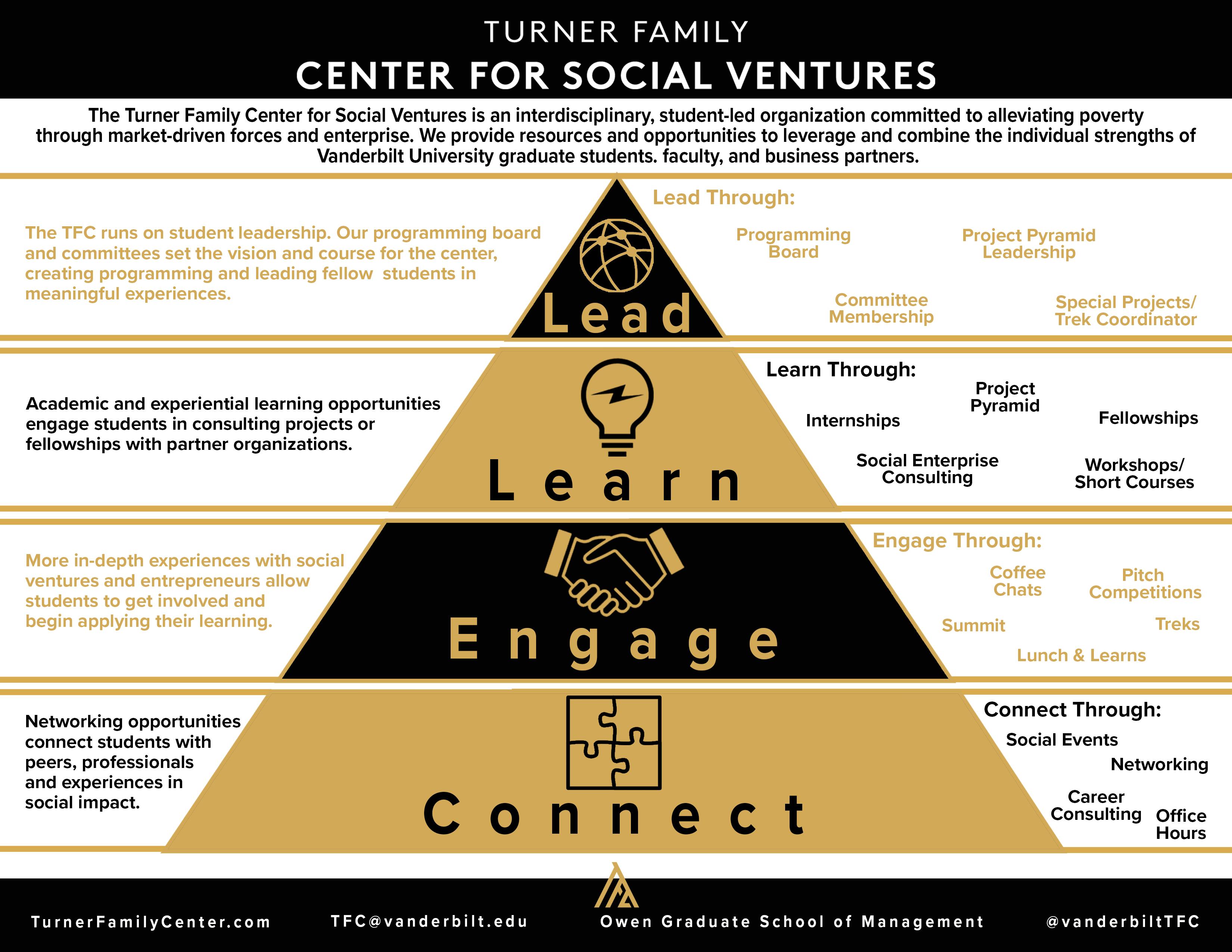 Student Opportunities – Turner Family Center for Social Ventures